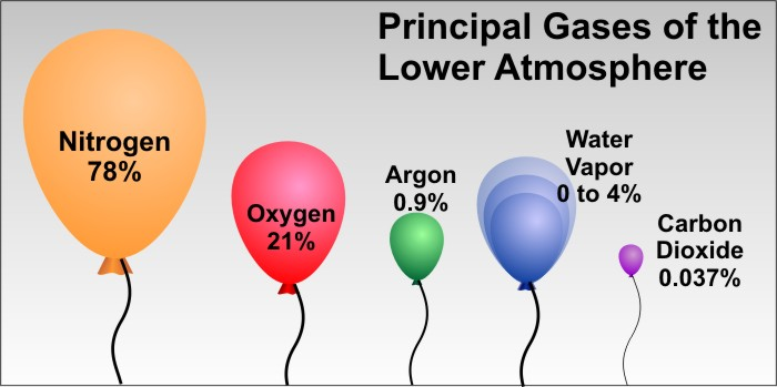 The Most Abundant Gas In The Atmosphere Is >> Taking Temperature Learning Weather At Penn State Meteorology