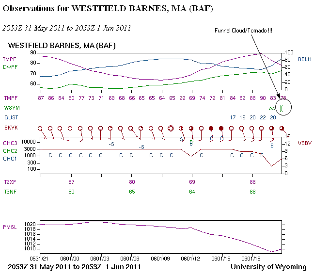 A University of Wyoming meteogram from Westfield Barnes, MA.