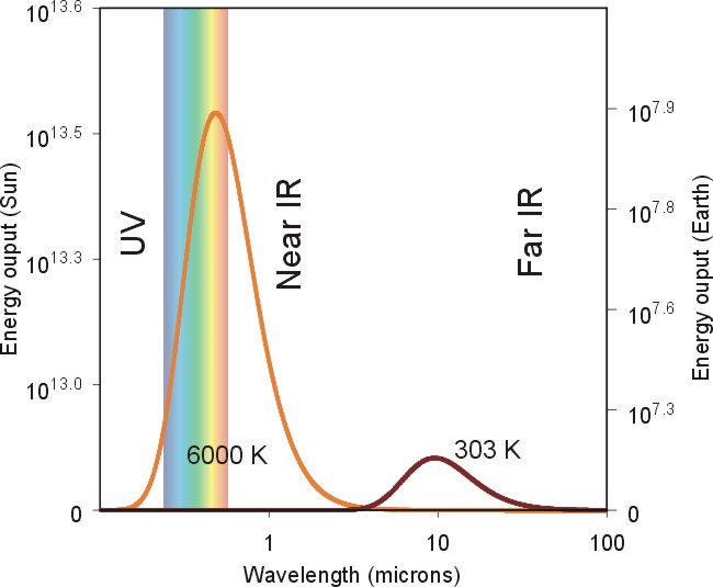 A graph of the energy output of the sun versus the earth as a function of wavelength.